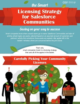 The Smart Licensing Strategy for Salesforce Communities infograph
